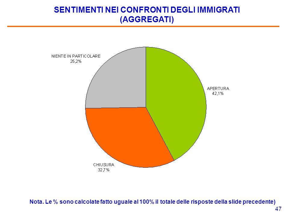 47 SENTIMENTI NEI CONFRONTI DEGLI IMMIGRATI (AGGREGATI) Nota. Le % sono calcolate fatto uguale al 100% il totale delle risposte della slide precedente