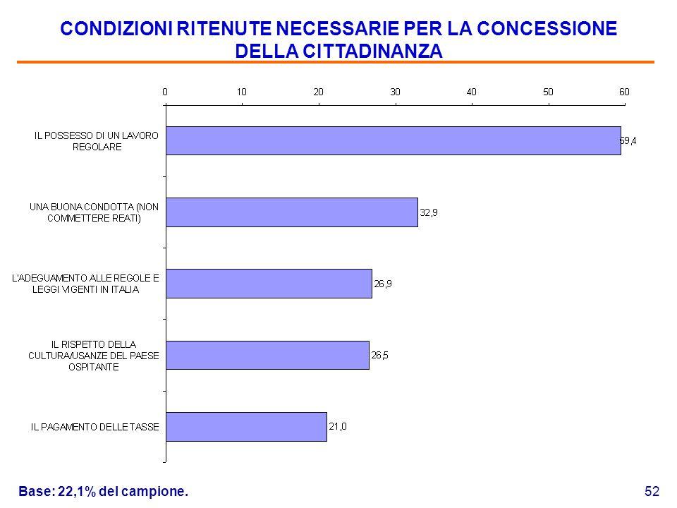 52 CONDIZIONI RITENUTE NECESSARIE PER LA CONCESSIONE DELLA CITTADINANZA Base: 22,1% del campione.