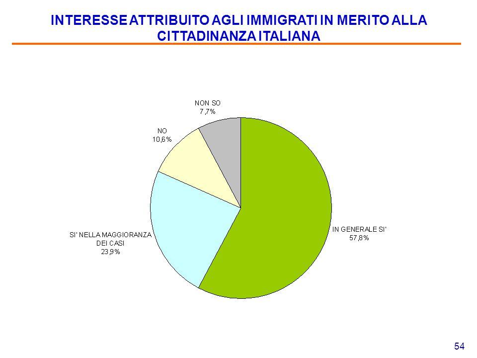 54 INTERESSE ATTRIBUITO AGLI IMMIGRATI IN MERITO ALLA CITTADINANZA ITALIANA