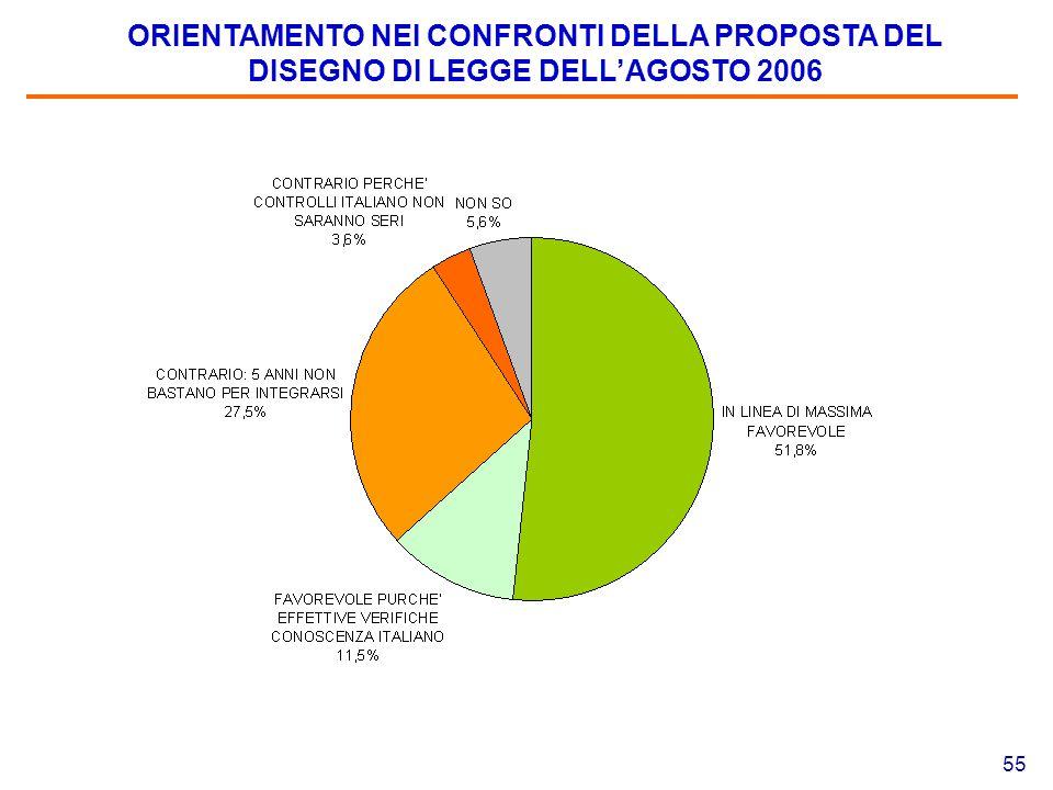55 ORIENTAMENTO NEI CONFRONTI DELLA PROPOSTA DEL DISEGNO DI LEGGE DELL'AGOSTO 2006