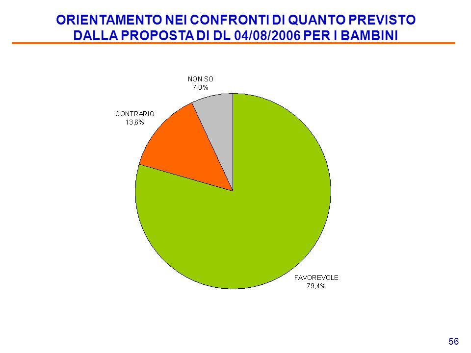 56 ORIENTAMENTO NEI CONFRONTI DI QUANTO PREVISTO DALLA PROPOSTA DI DL 04/08/2006 PER I BAMBINI