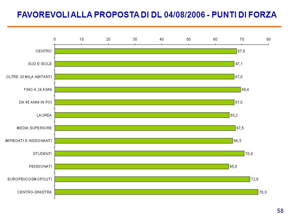 58 FAVOREVOLI ALLA PROPOSTA DI DL 04/08/2006 - PUNTI DI FORZA