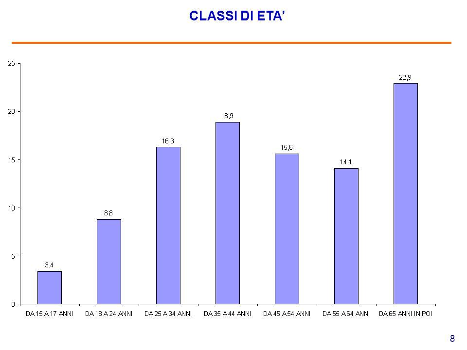 8 CLASSI DI ETA'