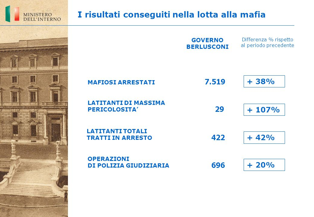 LATITANTI DI MASSIMA PERICOLOSITA' 696 7.519 29 OPERAZIONI DI POLIZIA GIUDIZIARIA MAFIOSI ARRESTATI GOVERNO BERLUSCONI Differenza % rispetto al periodo precedente I risultati conseguiti nella lotta alla mafia LATITANTI TOTALI TRATTI IN ARRESTO 422 + 38% + 107% + 42% + 20%