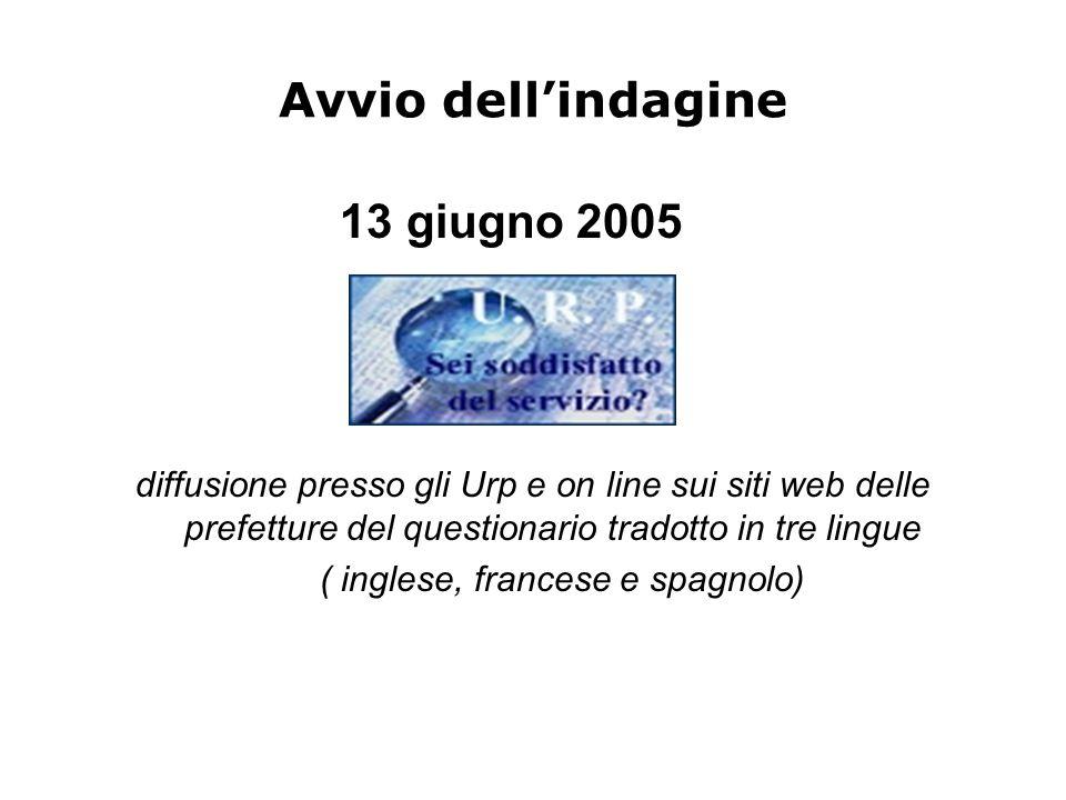 Avvio dell'indagine 13 giugno 2005 diffusione presso gli Urp e on line sui siti web delle prefetture del questionario tradotto in tre lingue ( inglese