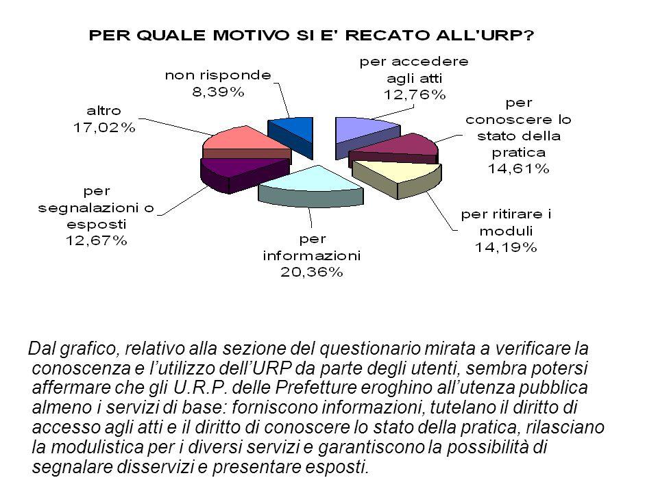 Dal grafico, relativo alla sezione del questionario mirata a verificare la conoscenza e l'utilizzo dell'URP da parte degli utenti, sembra potersi affe