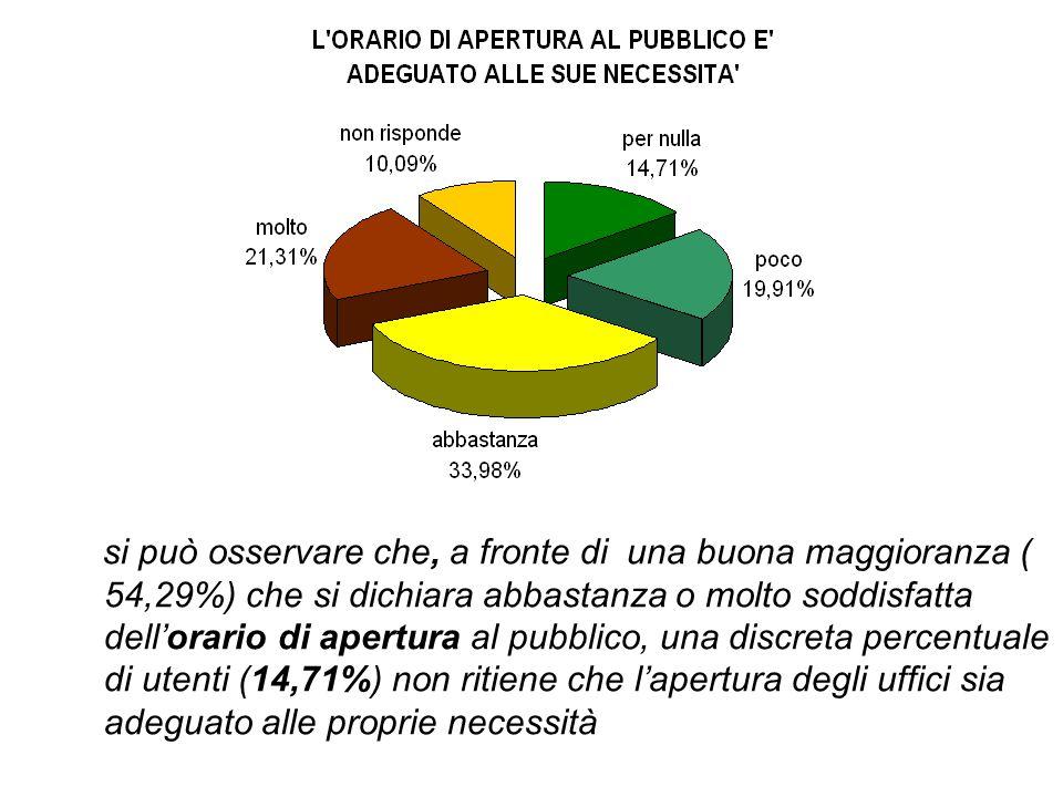 si può osservare che, a fronte di una buona maggioranza ( 54,29%) che si dichiara abbastanza o molto soddisfatta dell'orario di apertura al pubblico,