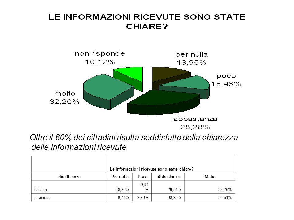 Oltre il 60% dei cittadini risulta soddisfatto della chiarezza delle informazioni ricevute Le informazioni ricevute sono state chiare? cittadinanza Pe