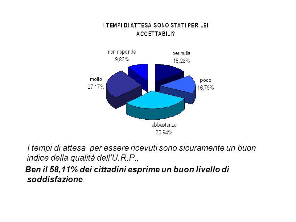 I tempi di attesa per essere ricevuti sono sicuramente un buon indice della qualità dell'U.R.P.. Ben il 58,11% dei cittadini esprime un buon livello d