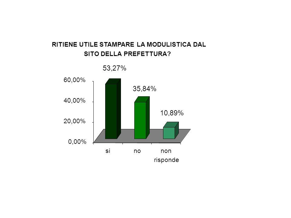 53,27% 35,84% 10,89% 0,00% 20,00% 40,00% 60,00% sinonon risponde RITIENE UTILE STAMPARE LA MODULISTICA DAL SITO DELLA PREFETTURA?