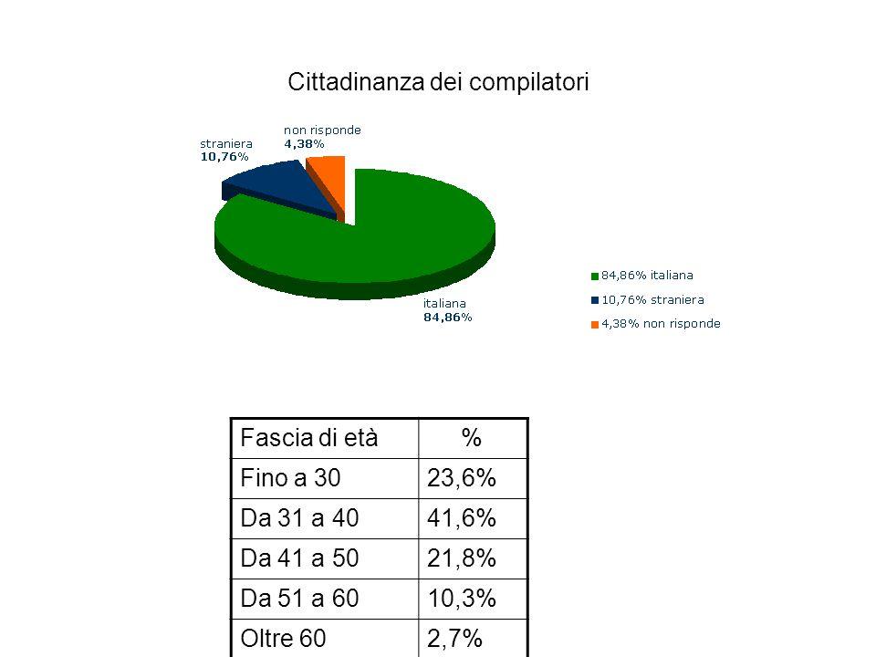 Cittadinanza dei compilatori Fascia di età % Fino a 3023,6% Da 31 a 4041,6% Da 41 a 5021,8% Da 51 a 6010,3% Oltre 602,7%