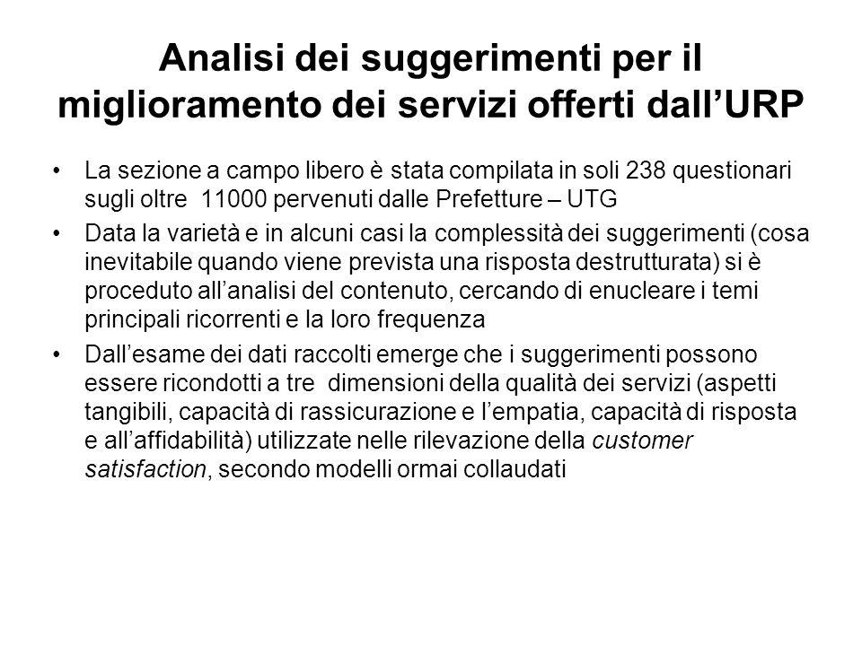 Analisi dei suggerimenti per il miglioramento dei servizi offerti dall'URP La sezione a campo libero è stata compilata in soli 238 questionari sugli o