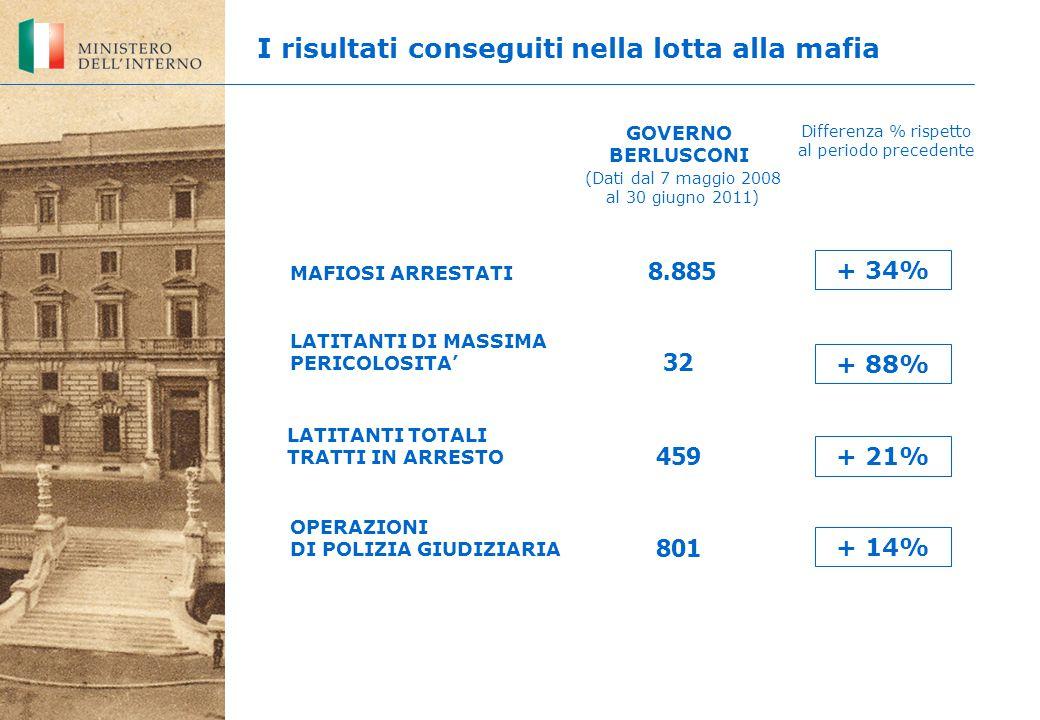 LATITANTI DI MASSIMA PERICOLOSITA' 801 8.885 32 OPERAZIONI DI POLIZIA GIUDIZIARIA MAFIOSI ARRESTATI GOVERNO BERLUSCONI Differenza % rispetto al periodo precedente I risultati conseguiti nella lotta alla mafia LATITANTI TOTALI TRATTI IN ARRESTO 459 + 34% + 88% + 21% + 14% (Dati dal 7 maggio 2008 al 30 giugno 2011)