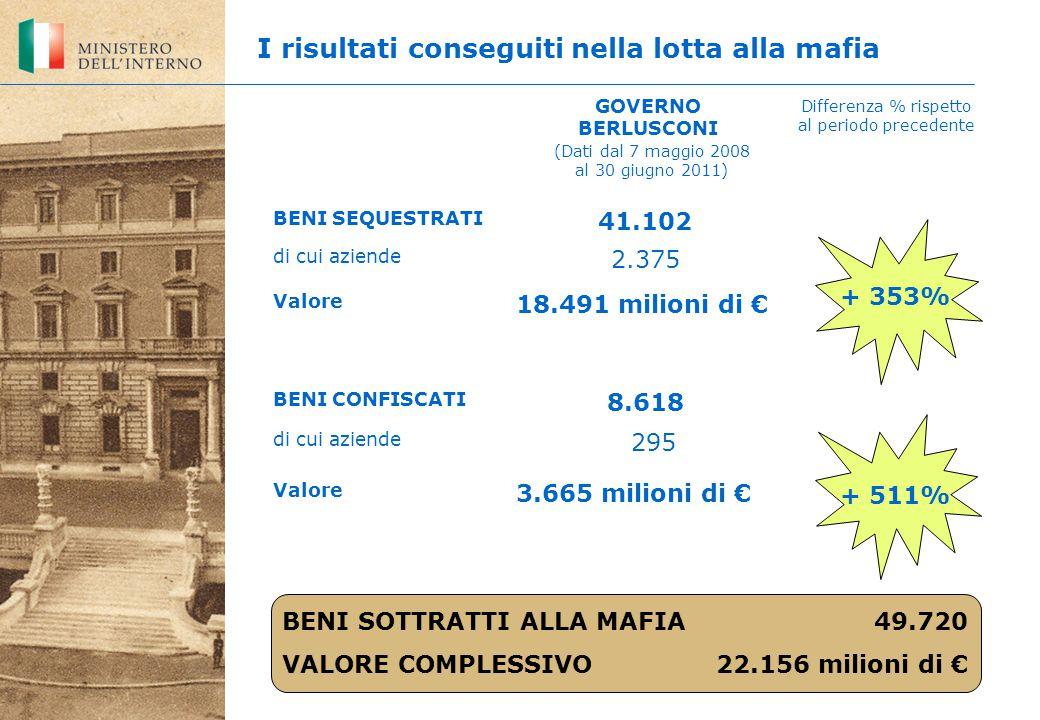 Differenza % rispetto al periodo precedente I risultati conseguiti nella lotta alla mafia BENI SEQUESTRATI 41.102 di cui aziende 2.375 Valore 18.491 milioni di € BENI CONFISCATI 8.618 di cui aziende 295 Valore 3.665 milioni di € + 353% + 511% BENI SOTTRATTI ALLA MAFIA 49.720 VALORE COMPLESSIVO 22.156 milioni di € GOVERNO BERLUSCONI (Dati dal 7 maggio 2008 al 30 giugno 2011)