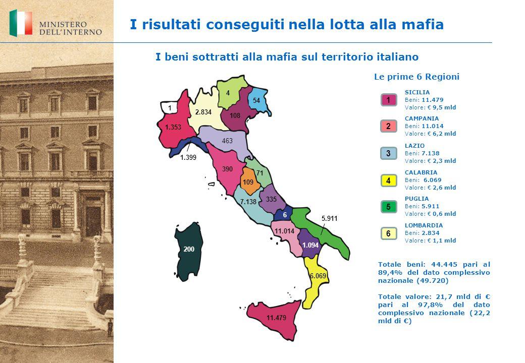 I risultati conseguiti nella lotta alla mafia 6 I beni sottratti alla mafia sul territorio italiano CALABRIA Beni: 6.069 Valore: € 2,6 mld LAZIO Beni: 7.138 Valore: € 2,3 mld LOMBARDIA Beni: 2.834 Valore: € 1,1 mld PUGLIA Beni: 5.911 Valore: € 0,6 mld SICILIA Beni: 11.479 Valore: € 9,5 mld 3 2 5 4 1 CAMPANIA Beni: 11.014 Valore: € 6,2 mld 1 1.353 2.834 4 54 108 463 71 109 335 5.911 6 1.094 6.069 11.479 200 11.014 7.138 390 1.399 Le prime 6 Regioni Totale beni: 44.445 pari al 89,4% del dato complessivo nazionale (49.720) Totale valore: 21,7 mld di € pari al 97,8% del dato complessivo nazionale (22,2 mld di €)