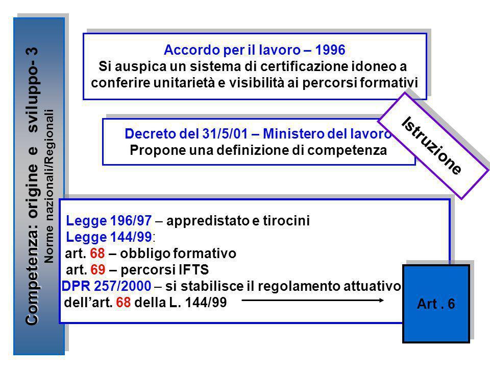 Competenza Competenza: origine e sviluppo- 3 Norme nazionali/Regionali Competenza Competenza: origine e sviluppo- 3 Norme nazionali/Regionali Accordo