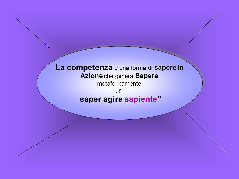 """La competenza è una forma di sapere in Azione che genera Sapere metaforicamente un """" saper agire sapiente"""" La competenza è una forma di sapere in Azio"""