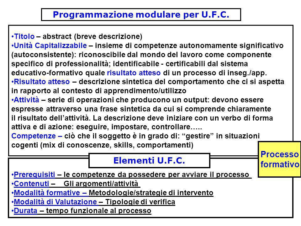 Programmazione modulare per U.F.C. Titolo – abstract (breve descrizione) Unità Capitalizzabile – insieme di competenze autonomamente significativo (au