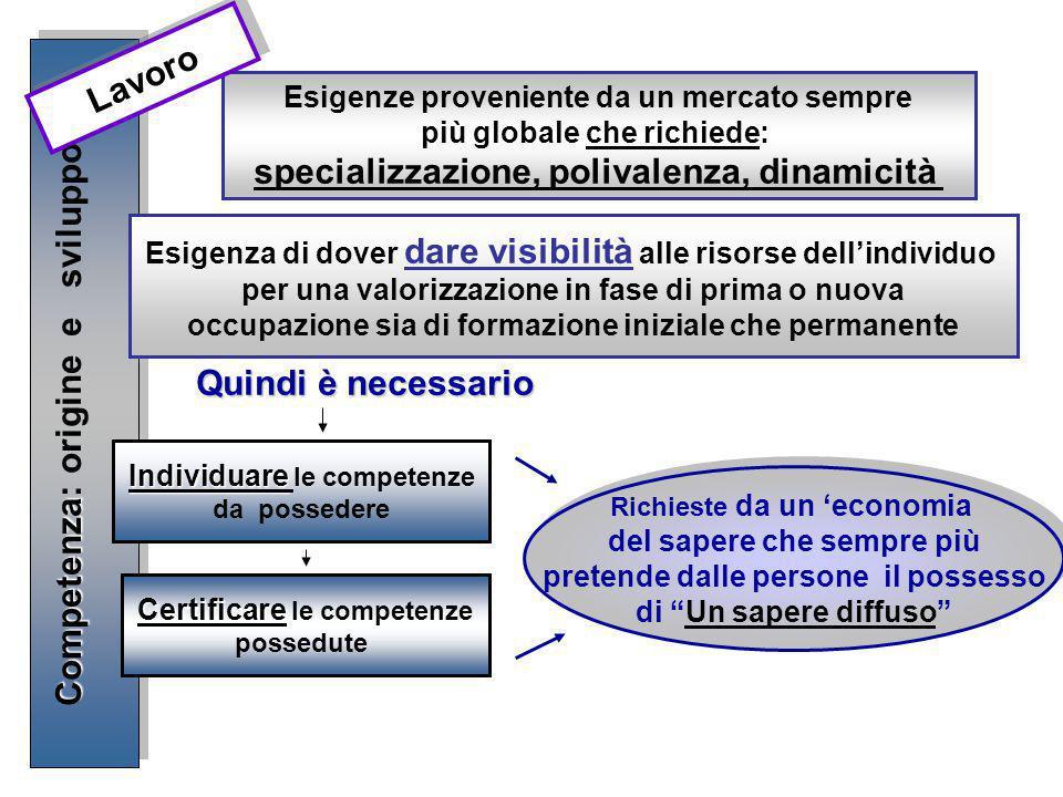 Quindi è necessario Competenza Competenza: origine e sviluppo- 1 Esigenze proveniente da un mercato sempre più globale che richiede: specializzazione,