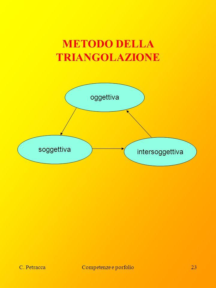 C. PetraccaCompetenze e porfolio23 METODO DELLA TRIANGOLAZIONE oggettiva soggettiva intersoggettiva