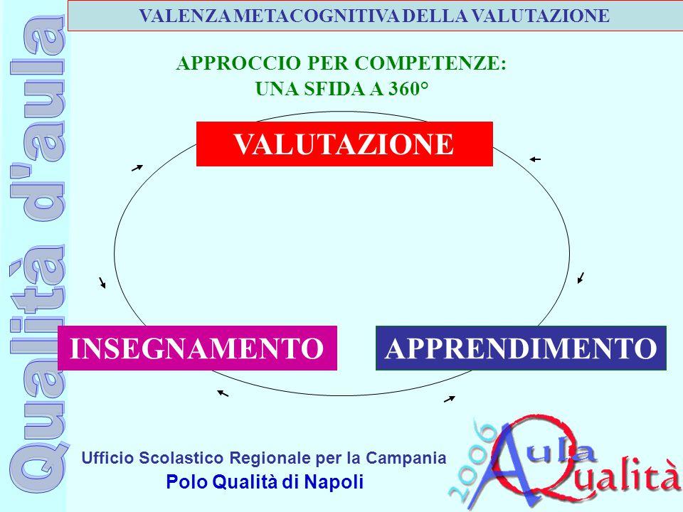 Ufficio Scolastico Regionale per la Campania Polo Qualità di Napoli APPRENDIMENTOINSEGNAMENTO VALUTAZIONE APPROCCIO PER COMPETENZE: UNA SFIDA A 360° V