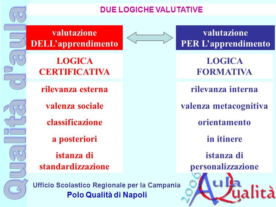 Ufficio Scolastico Regionale per la Campania Polo Qualità di Napoli DUE LOGICHE VALUTATIVE valutazione PER L'apprendimento valutazione DELL'apprendime