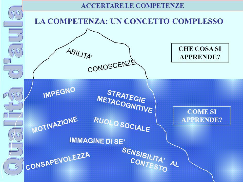 Ufficio Scolastico Regionale per la Campania Polo Qualità di Napoli ABILITA' CONOSCENZE IMMAGINE DI SE' SENSIBILITA' AL CONTESTO CONSAPEVOLEZZA MOTIVA