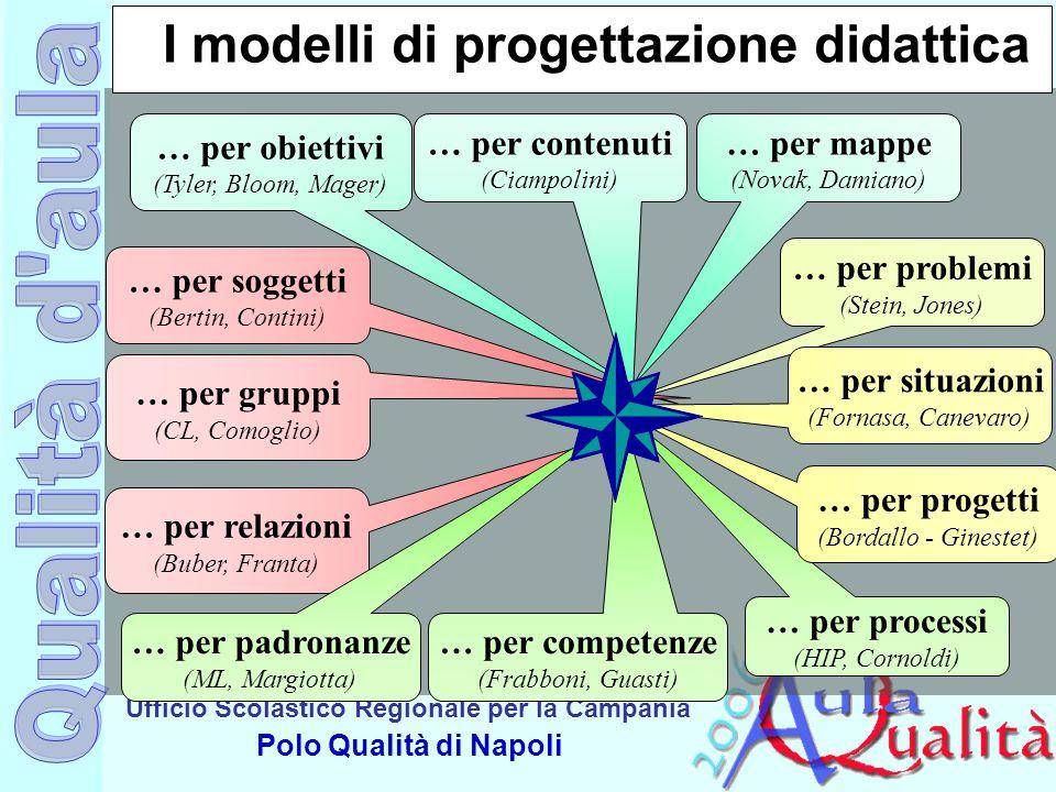 Ufficio Scolastico Regionale per la Campania Polo Qualità di Napoli I modelli di progettazione didattica … per obiettivi (Tyler, Bloom, Mager) … per c