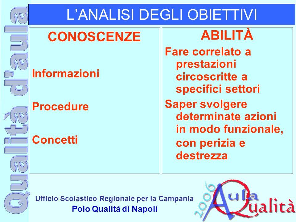 Ufficio Scolastico Regionale per la Campania Polo Qualità di Napoli L'ANALISI DEGLI OBIETTIVI CONOSCENZE Informazioni Procedure Concetti ABILITÀ Fare
