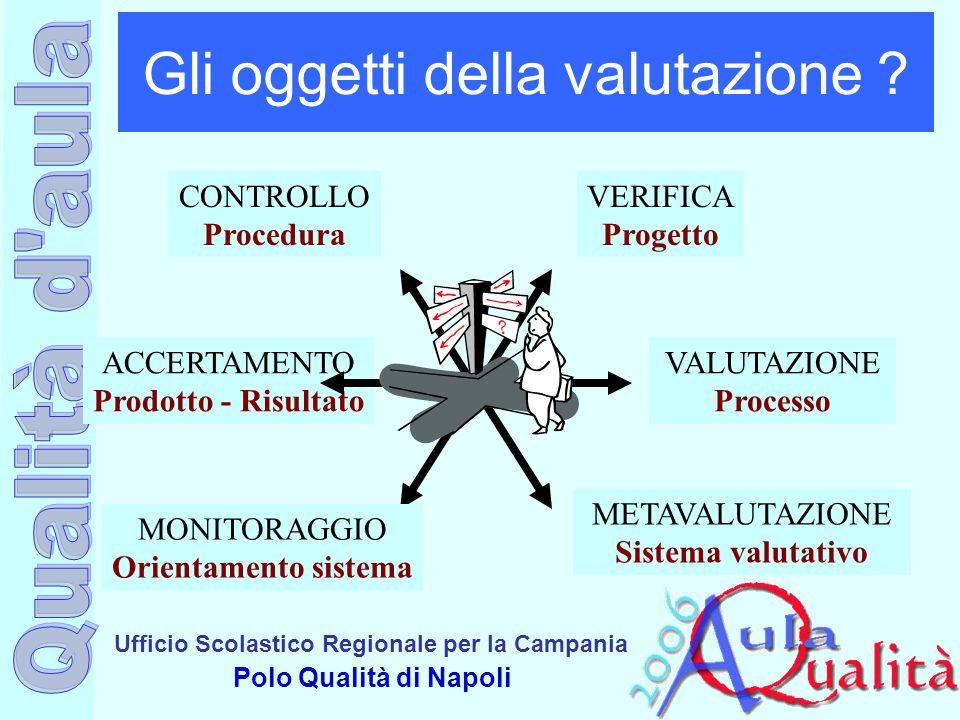 Ufficio Scolastico Regionale per la Campania Polo Qualità di Napoli Gli oggetti della valutazione ? ACCERTAMENTO Prodotto - Risultato CONTROLLO Proced