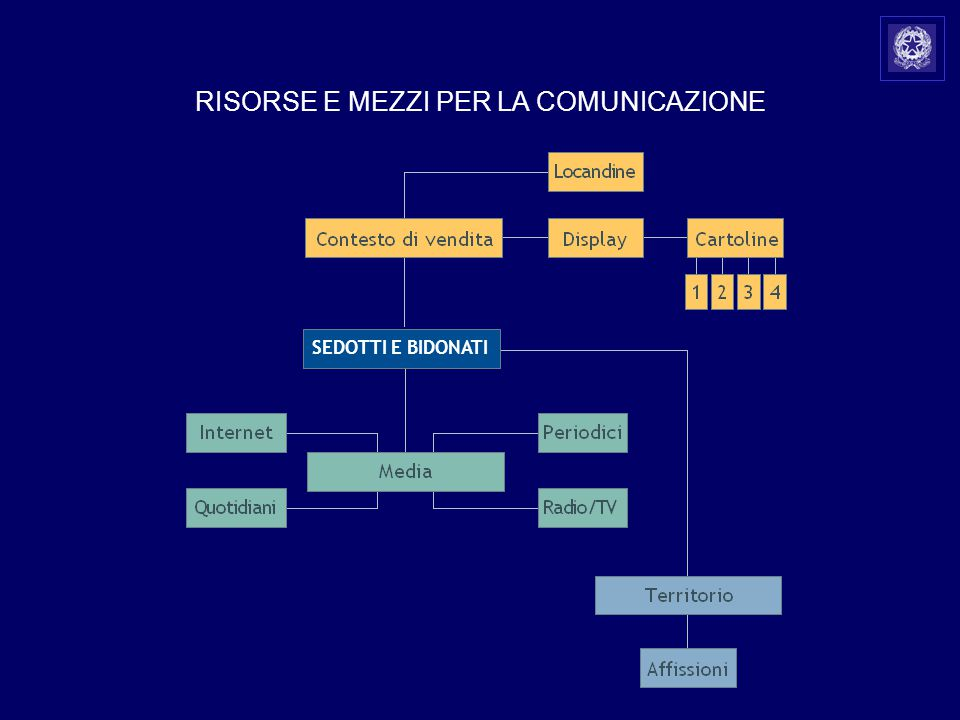 a SEDOTTI E BIDONATI RISORSE E MEZZI PER LA COMUNICAZIONE