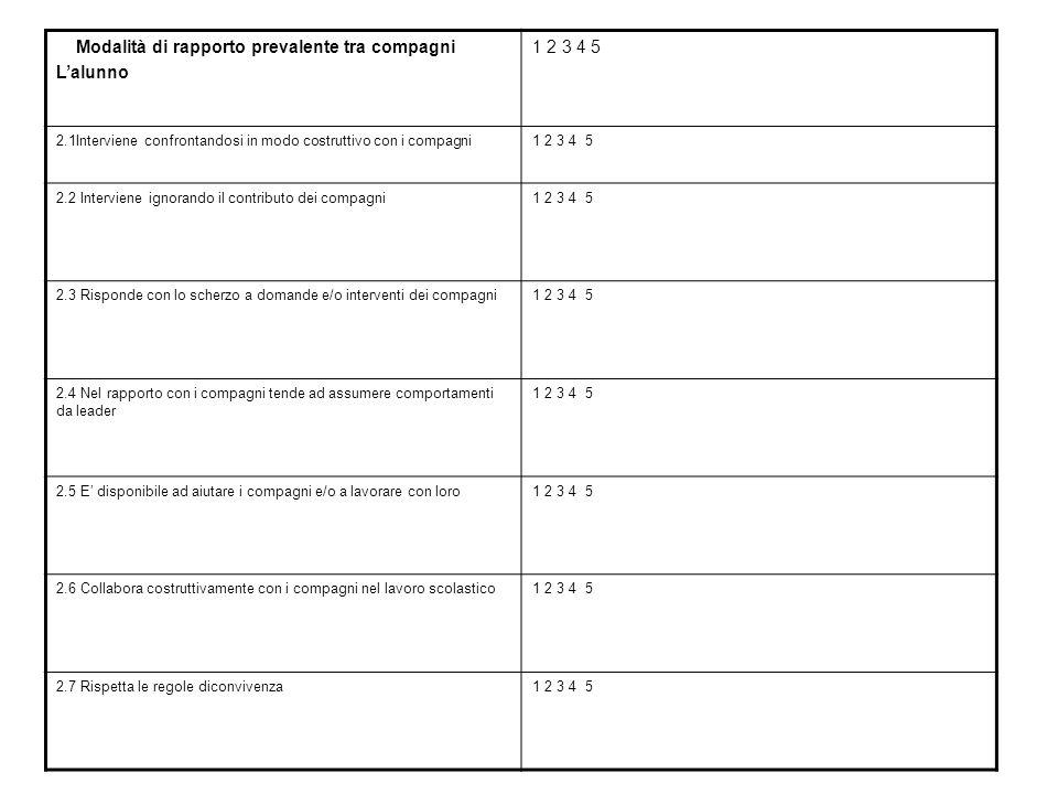 Modalità di rapporto prevalente tra compagni L'alunno 1 2 3 4 5 2.1Interviene confrontandosi in modo costruttivo con i compagni1 2 3 4 5 2.2 Intervien
