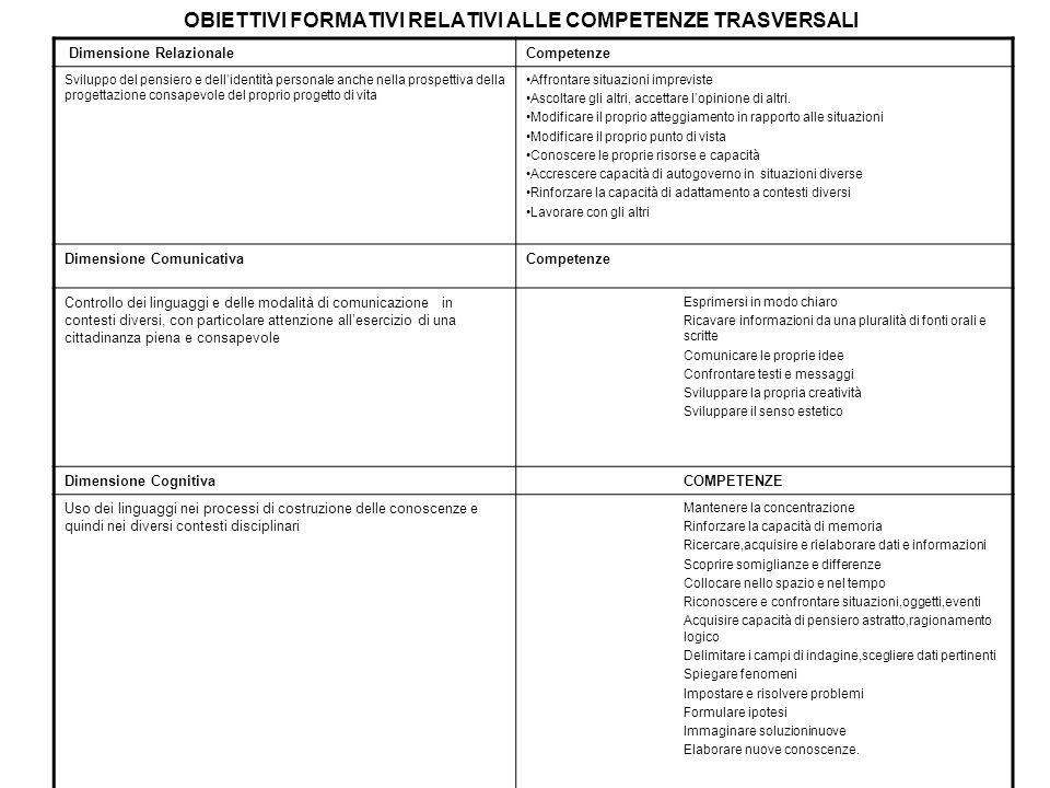 Dimensione OperativaCompetenze Utilizzo di strumenti, alla pianificazione di processi, alla progettazione e realizzazione di prodotti.