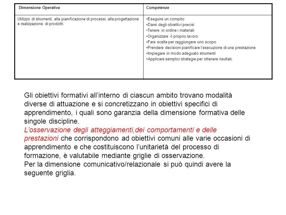 Griglia di osservazione degli aspetti comunicativo/relazionali in classe Alunno……………..