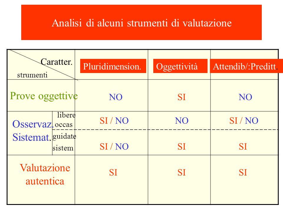 Le caratteristiche di uno strumento di valutazione per valutare LA PERSONA 2. Essere pluridimensionale ( Rilevare diversi aspetti : conoscenza,capacit