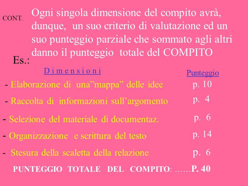 Es.: Organizzazione e scrittura del testo Criteri-giudiziPunteggio Il testo dovrà avere: -ortografia corretta…( max 2 errori )…… -ordine logico e cron