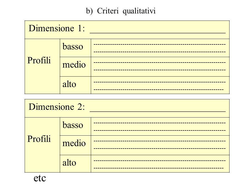 DETERMINAZIONE LIVELLI DI PRESTAZIONE PUNTEGGIO VALUTAZIONE 1° livello: da_ a _ = prestazione insuffic. 2° livello: da_ a _ = prestaz. Minima 3° livel