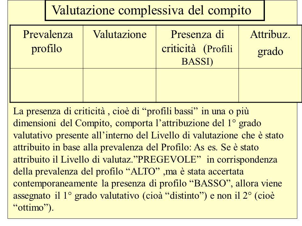 """Valutazione del compito in base alla prevalenza dei profili e presenza di """"criticità"""": DimensioniPrevalenza Profilo Dim.1:------------------------- --"""