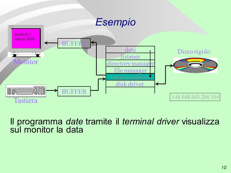 10 Esempio Il programma date tramite il terminal driver visualizza sul monitor la data Tastiera date listener directory manager terminal driver disk driver file manager Disco rigido BUFFER Monitor 148.608.043.200.104 martedì 7 marzo 2000