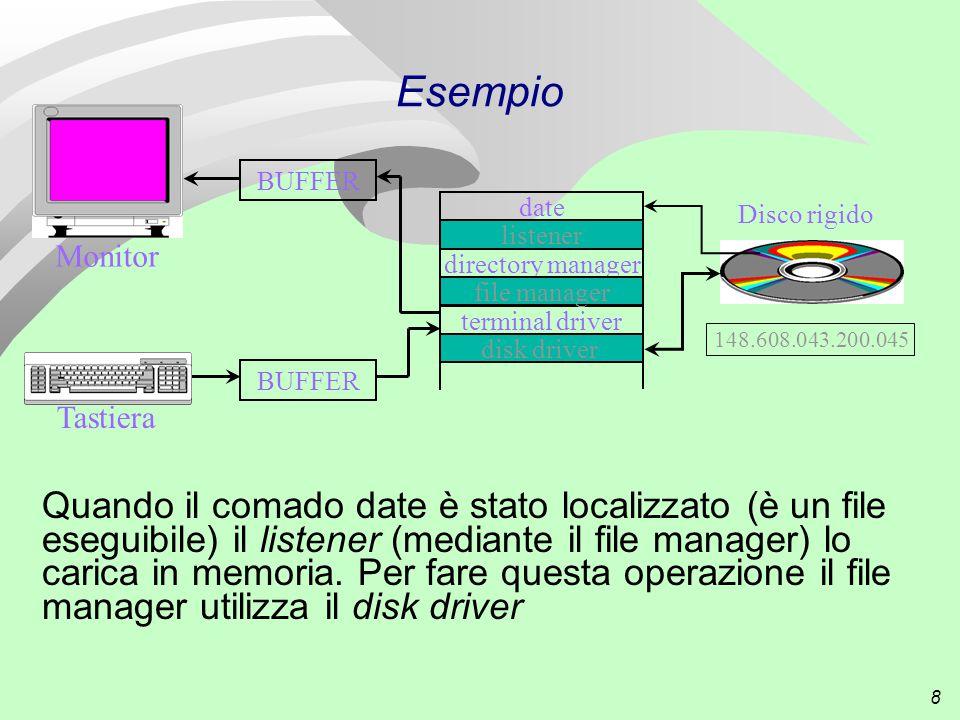 8 Esempio Quando il comado date è stato localizzato (è un file eseguibile) il listener (mediante il file manager) lo carica in memoria.