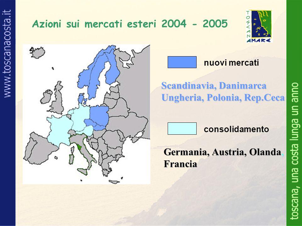 nuovi mercati consolidamento Azioni sui mercati esteri 2004 - 2005 Scandinavia, Danimarca Ungheria, Polonia, Rep.Ceca Germania, Austria, Olanda, Francia