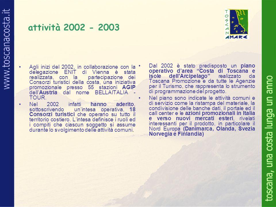 Agli inizi del 2002, in collaborazione con la delegazione ENIT di Vienna è stata realizzata, con la partecipazione dei Consorzi turistici della costa, una iniziativa promozionale presso 55 stazioni AGIP dell'Austria dal nome BELLAITALIA - TOUR.