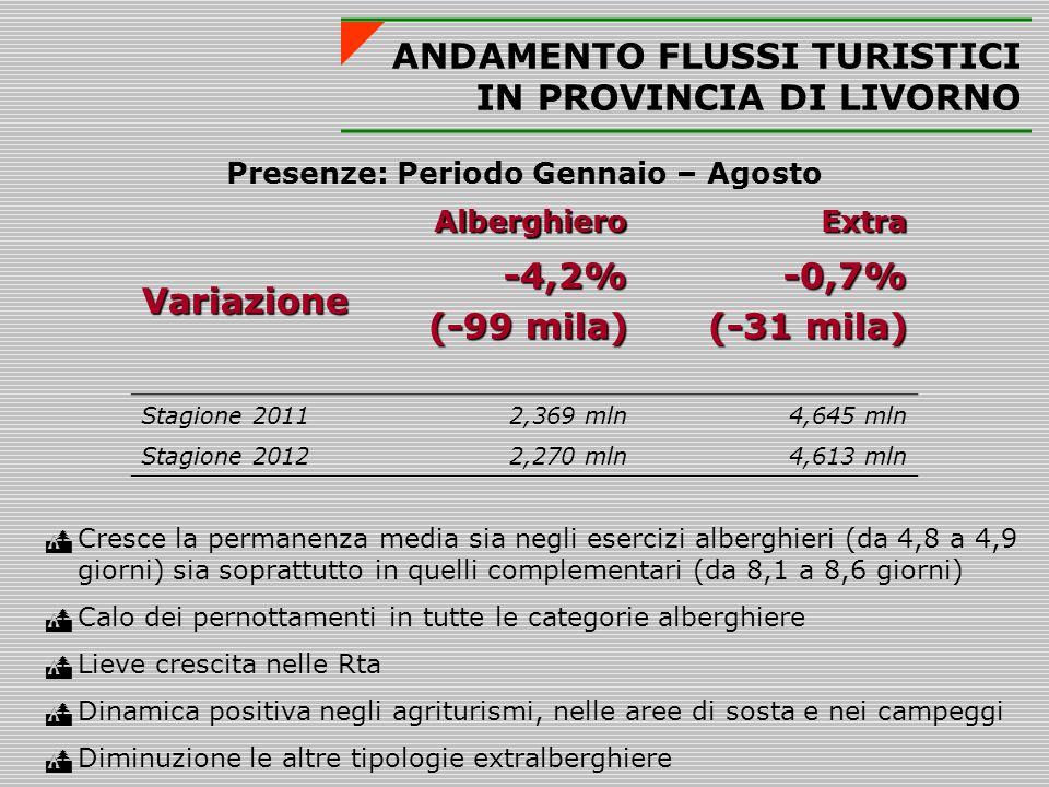 ANDAMENTO FLUSSI TURISTICI IN PROVINCIA DI LIVORNO Presenze: Periodo Gennaio – AgostoAlberghieroExtra Variazione-4,2% (-99 mila) -0,7% (-31 mila) Stagione 20112,369 mln4,645 mln Stagione 20122,270 mln4,613 mln  Cresce la permanenza media sia negli esercizi alberghieri (da 4,8 a 4,9 giorni) sia soprattutto in quelli complementari (da 8,1 a 8,6 giorni)  Calo dei pernottamenti in tutte le categorie alberghiere  Lieve crescita nelle Rta  Dinamica positiva negli agriturismi, nelle aree di sosta e nei campeggi  Diminuzione le altre tipologie extralberghiere