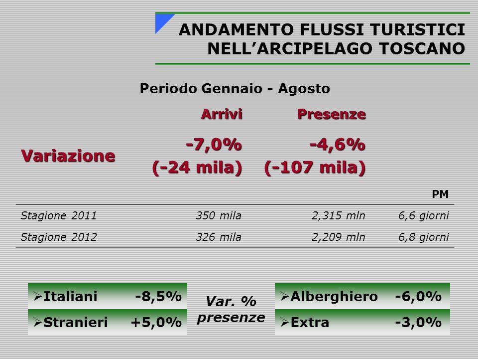 Periodo Gennaio - Agosto ArriviPresenze Variazione-7,0% (-24 mila) -4,6% (-107 mila) PM Stagione 2011350 mila2,315 mln6,6 giorni Stagione 2012326 mila2,209 mln6,8 giorni ANDAMENTO FLUSSI TURISTICI NELL'ARCIPELAGO TOSCANO  Italiani-8,5% Var.