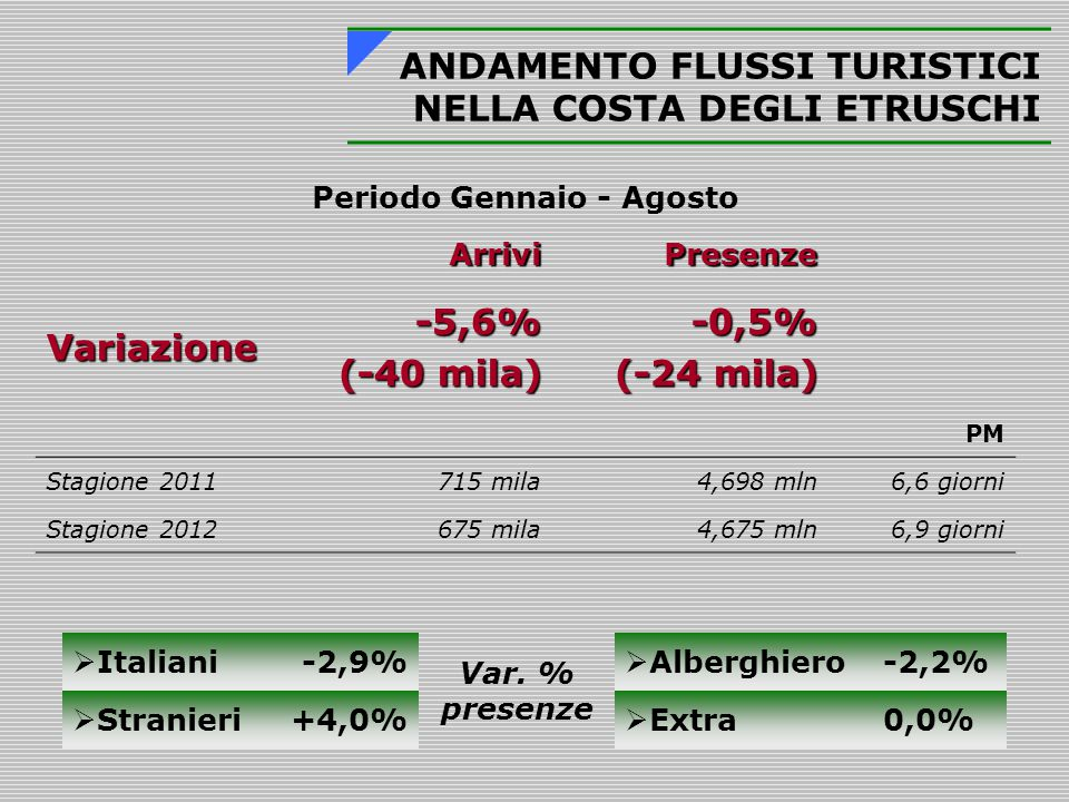 Periodo Gennaio - Agosto ArriviPresenze Variazione-5,6% (-40 mila) -0,5% (-24 mila) PM Stagione 2011715 mila4,698 mln6,6 giorni Stagione 2012675 mila4,675 mln6,9 giorni ANDAMENTO FLUSSI TURISTICI NELLA COSTA DEGLI ETRUSCHI  Italiani-2,9% Var.