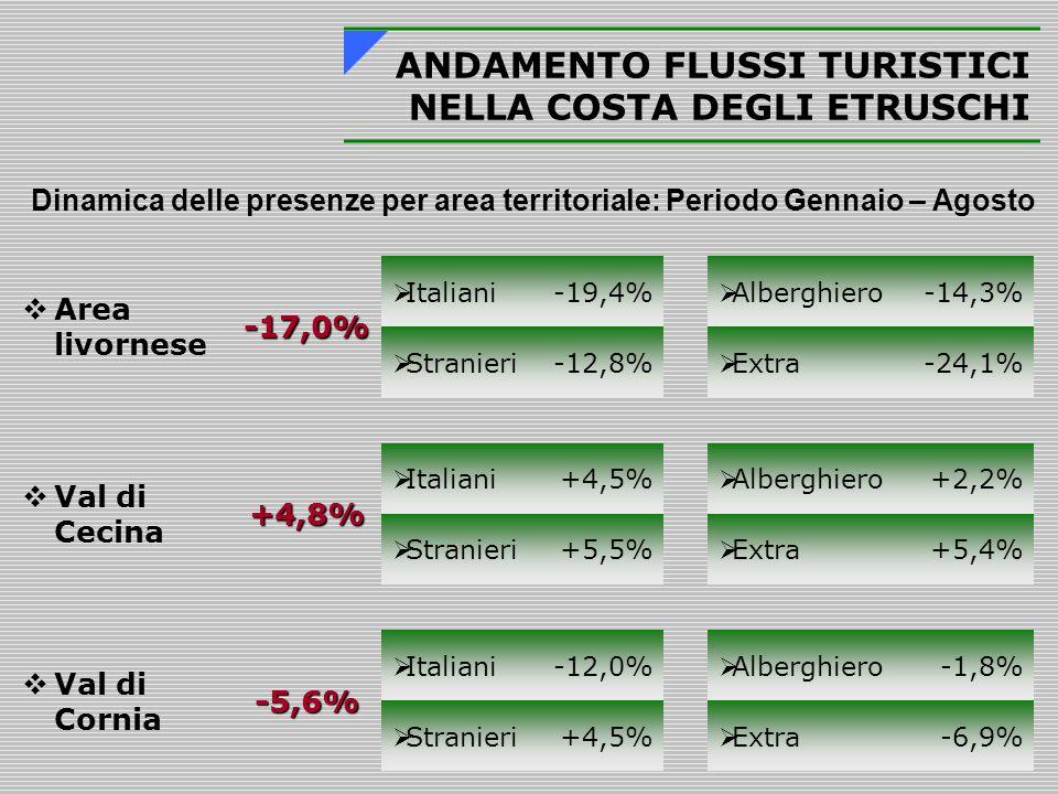 ANDAMENTO FLUSSI TURISTICI NELLA COSTA DEGLI ETRUSCHI Dinamica delle presenze per area territoriale: Periodo Gennaio – Agosto  Area livornese-17,0%  Italiani-19,4%  Alberghiero-14,3%  Stranieri-12,8%  Extra-24,1%  Val di Cecina+4,8%  Italiani+4,5%  Alberghiero+2,2%  Stranieri+5,5%  Extra+5,4%  Val di Cornia-5,6%  Italiani-12,0%  Alberghiero-1,8%  Stranieri+4,5%  Extra-6,9%