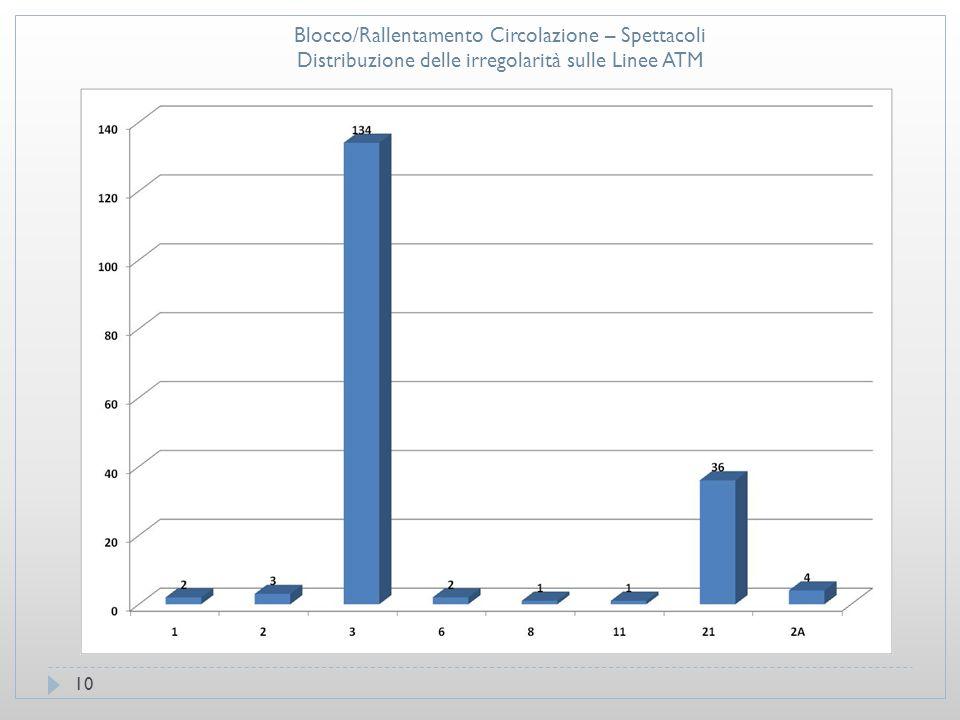 10 Blocco/Rallentamento Circolazione – Spettacoli Distribuzione delle irregolarità sulle Linee ATM