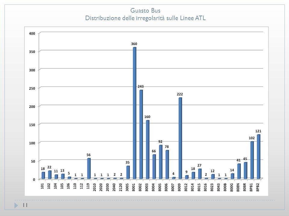 11 Guasto Bus Distribuzione delle irregolarità sulle Linee ATL