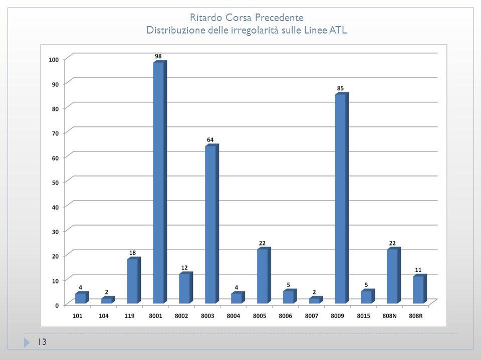 13 Ritardo Corsa Precedente Distribuzione delle irregolarità sulle Linee ATL