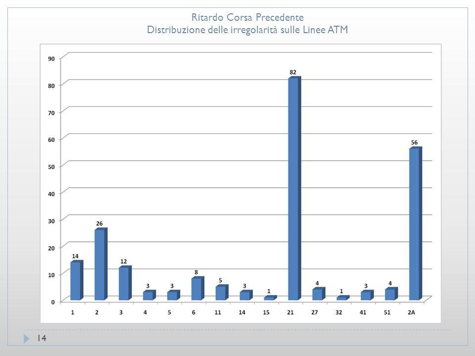 14 Ritardo Corsa Precedente Distribuzione delle irregolarità sulle Linee ATM